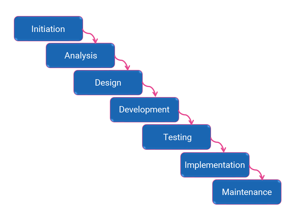 Technical writers in the development cycle waterfall vs for Waterfall method steps