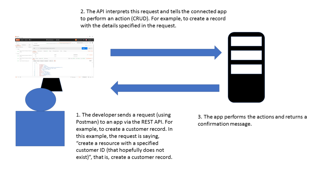 Creating requests for a REST API