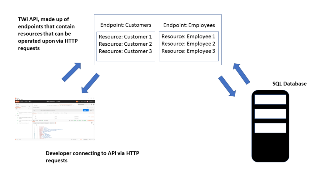 Create, read, and update customer and employee records